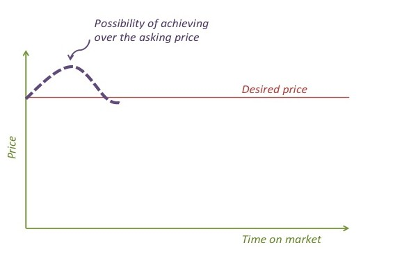 Possibility of achieving over the asking price