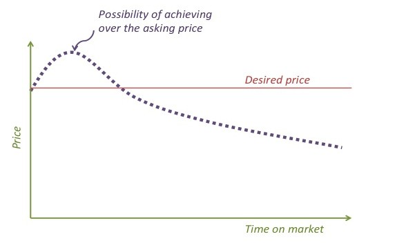 A sample chart of a price and a time on market